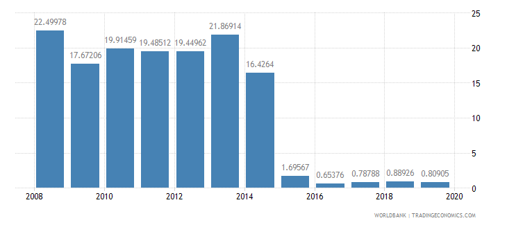 costa rica ict goods exports percent of total goods exports wb data