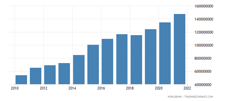 costa rica ict service exports bop us dollar wb data