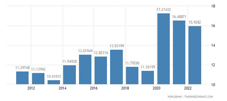 costa rica ict service exports percent of service exports bop wb data