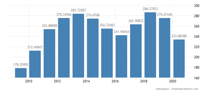 costa rica import value index 2000  100 wb data