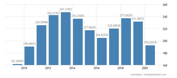 costa rica import volume index 2000  100 wb data