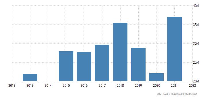 costa rica imports guatemala articles iron steel