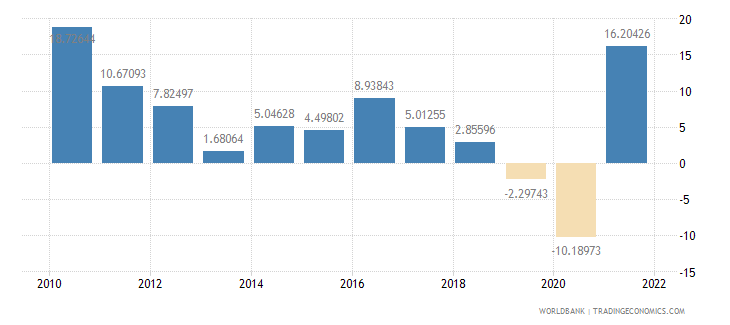 costa rica imports of goods and services annual percent growth wb data