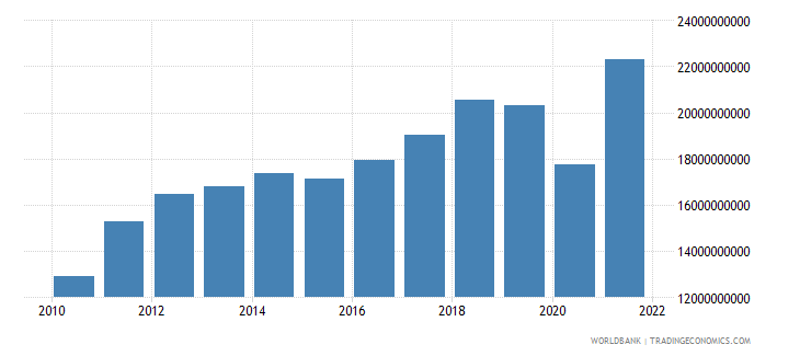 costa rica imports of goods and services bop us dollar wb data