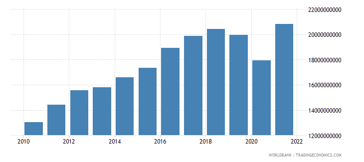 costa rica imports of goods and services constant 2000 us dollar wb data