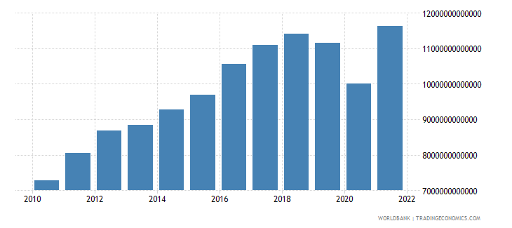 costa rica imports of goods and services constant lcu wb data