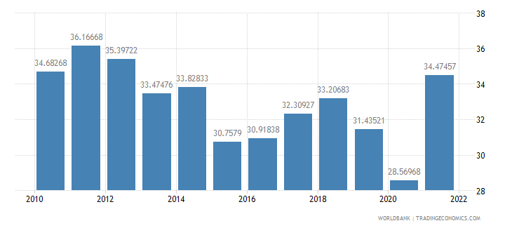 costa rica imports of goods and services percent of gdp wb data