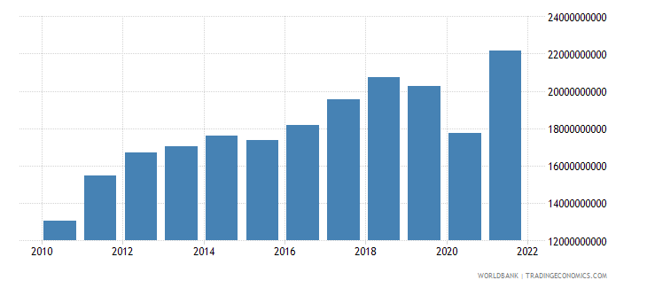 costa rica imports of goods and services us dollar wb data