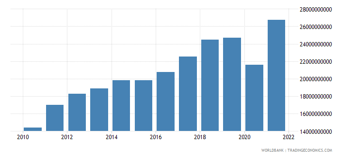 costa rica imports of goods services and income bop us dollar wb data