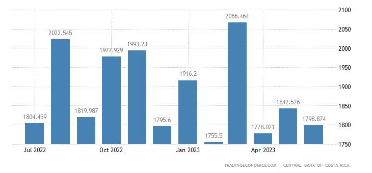 Costa Rica Imports