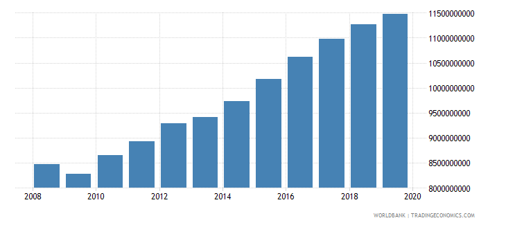 costa rica industrial production constant us$ wb data