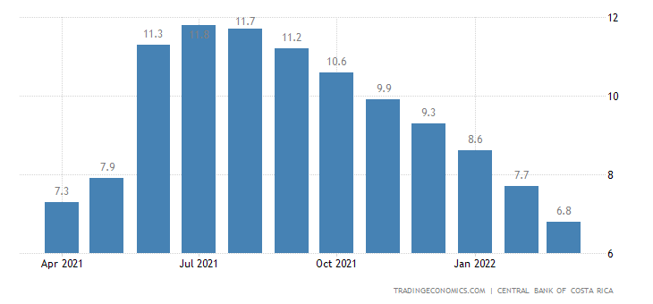 Costa Rica Industrial Production 2019 Data Chart