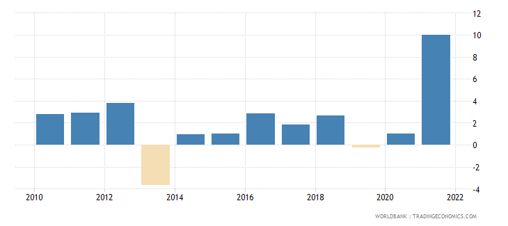 costa rica industry value added annual percent growth wb data