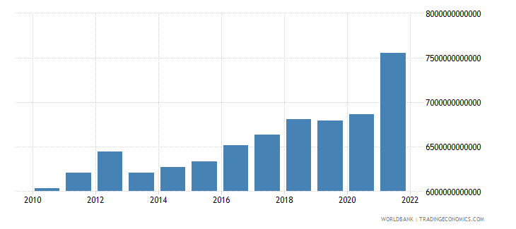 costa rica industry value added constant lcu wb data