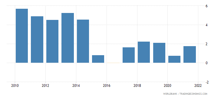 costa rica inflation consumer prices annual percent wb data