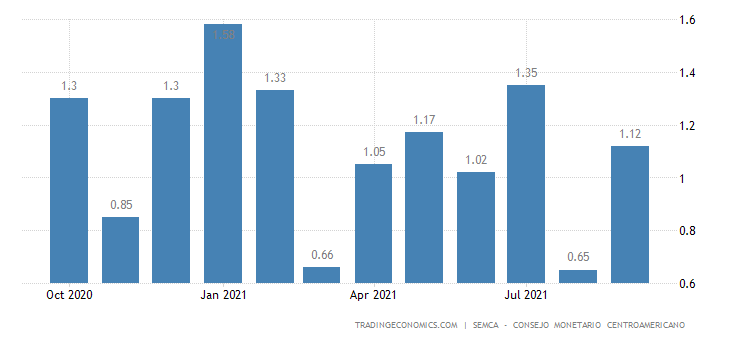 Costa Rica Inflation Expectations