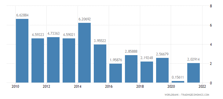 costa rica inflation gdp deflator annual percent wb data