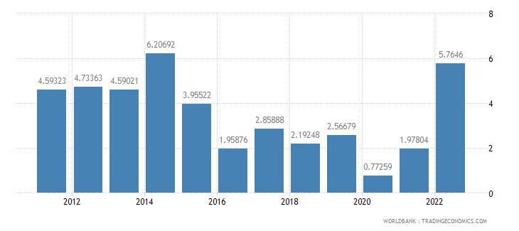 costa rica inflation gdp deflator annual percent wb data