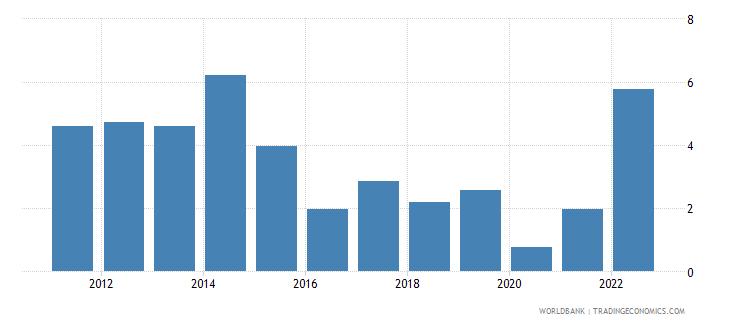 costa rica inflation gdp deflator linked series annual percent wb data