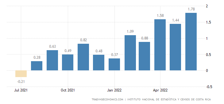 Costa Rica Inflation Rate MoM