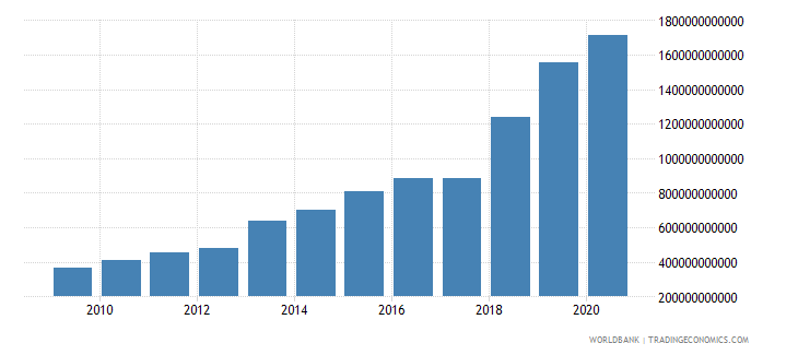 costa rica interest payments current lcu wb data