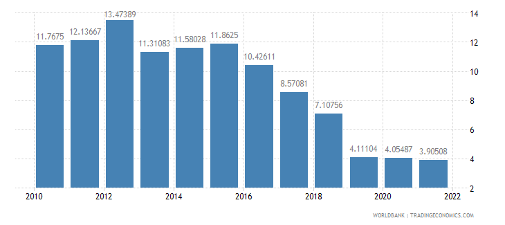 costa rica interest rate spread lending rate minus deposit rate percent wb data