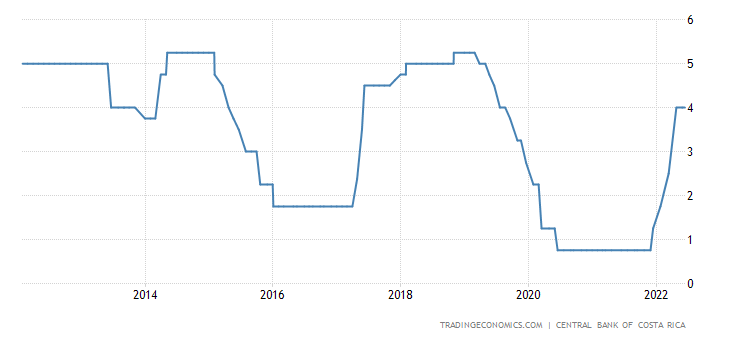 Costa Rica Interest Rate