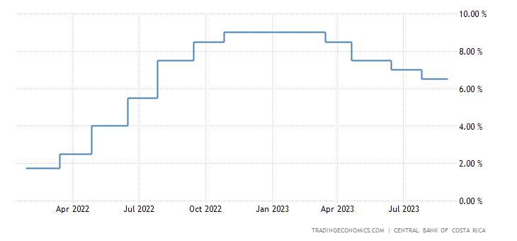 Costa Rica Interest Rate