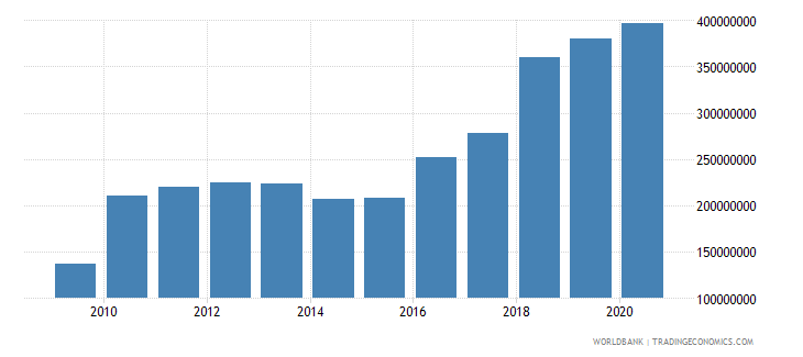 costa rica international tourism expenditures for passenger transport items us dollar wb data