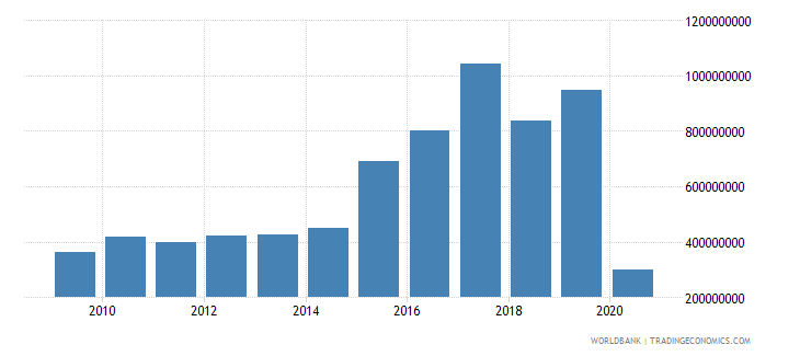 costa rica international tourism expenditures for travel items us dollar wb data