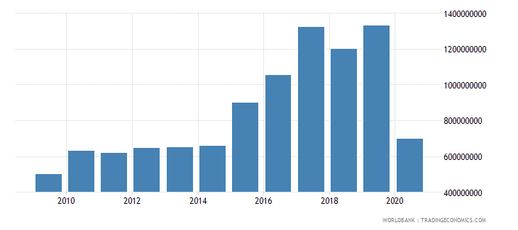 costa rica international tourism expenditures us dollar wb data