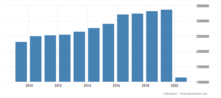 costa rica international tourism number of arrivals wb data