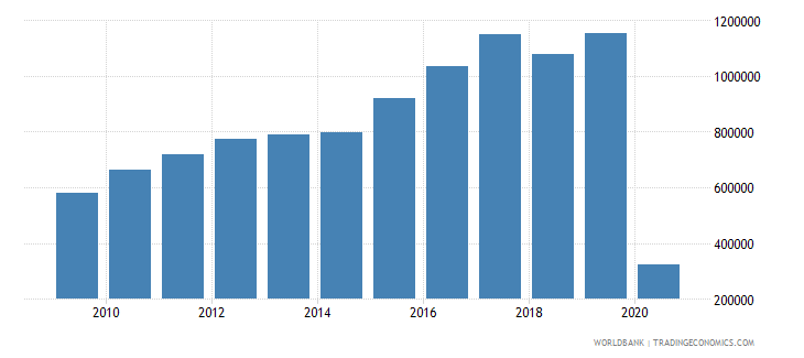 costa rica international tourism number of departures wb data
