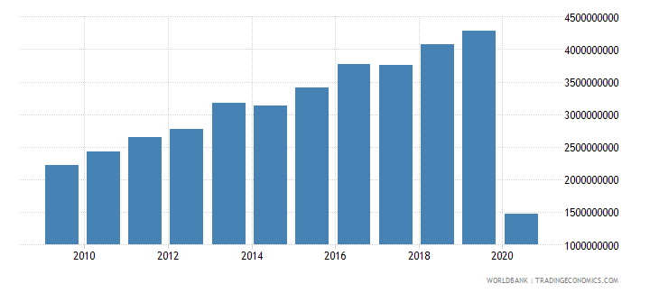 costa rica international tourism receipts us dollar wb data