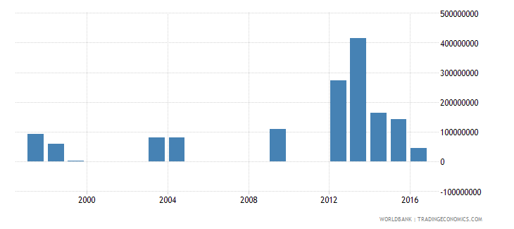 costa rica investment in energy with private participation us dollar wb data