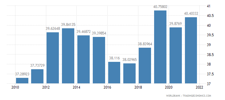 costa rica labor force female percent of total labor force wb data