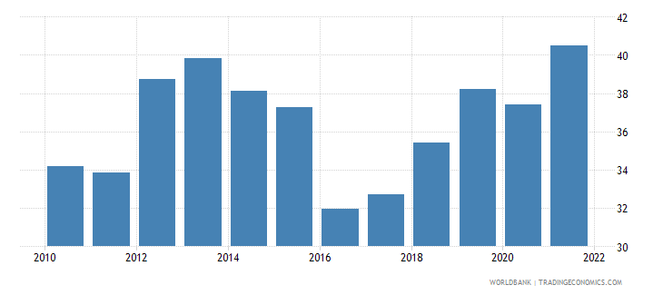 costa rica labor force participation rate for ages 15 24 female percent national estimate wb data