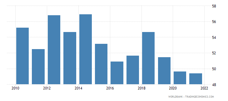 costa rica labor force participation rate for ages 15 24 male percent national estimate wb data