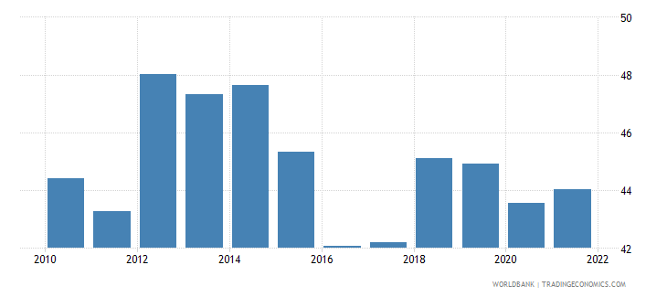 costa rica labor force participation rate for ages 15 24 total percent modeled ilo estimate wb data