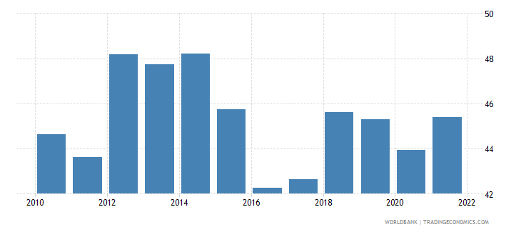 costa rica labor force participation rate for ages 15 24 total percent national estimate wb data