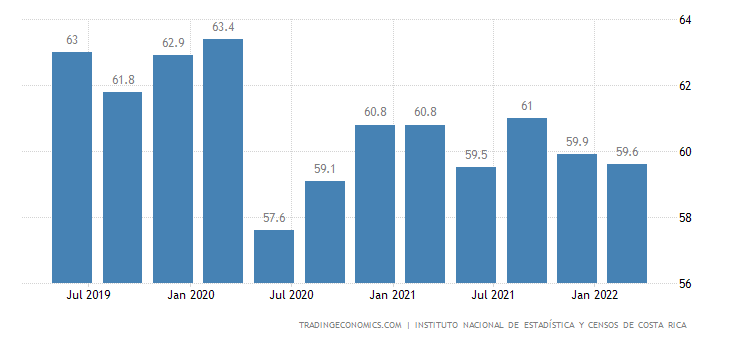 Costa Rica Labor Force Participation Rate