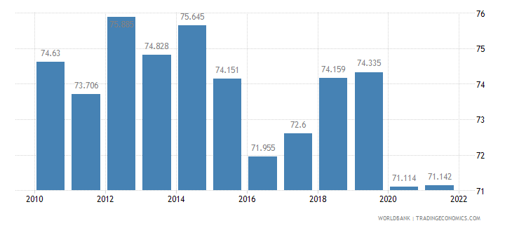 costa rica labor participation rate male percent of male population ages 15 plus  wb data