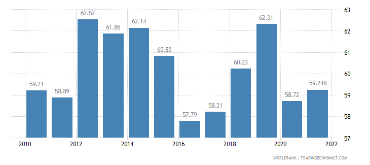 costa rica labor participation rate total percent of total population ages 15 plus  wb data
