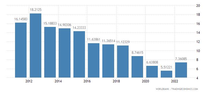 costa rica lending interest rate percent wb data
