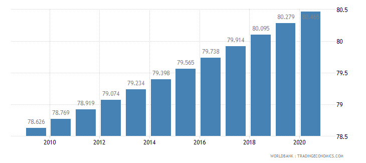 costa rica life expectancy at birth total years wb data