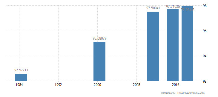 costa rica literacy rate adult female percent of females ages 15 and above wb data
