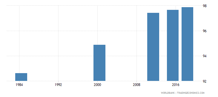 costa rica literacy rate adult total percent of people ages 15 and above wb data