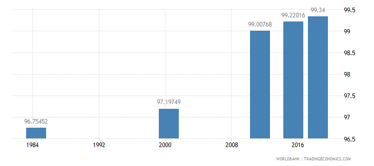 costa rica literacy rate youth male percent of males ages 15 24 wb data