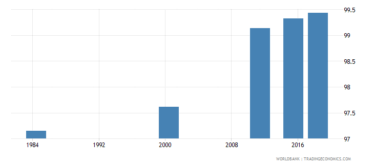 costa rica literacy rate youth total percent of people ages 15 24 wb data