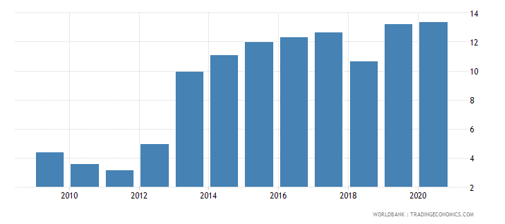 costa rica loans from nonresident banks amounts outstanding to gdp percent wb data